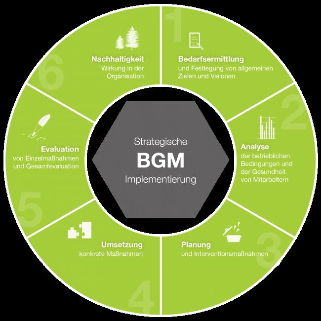 BGM_Implementierung_1